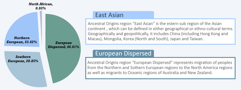 Learn Your Ancestral Origins With A DNA Test EasyDNA UK - Ancestral origins us map